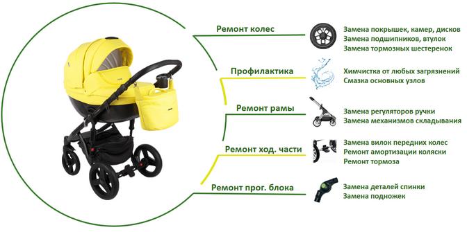 ремонт колясок в Москве